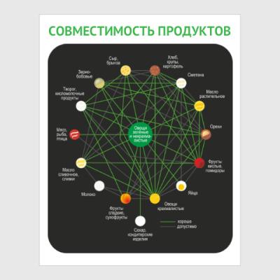 схема совместимости продуктов